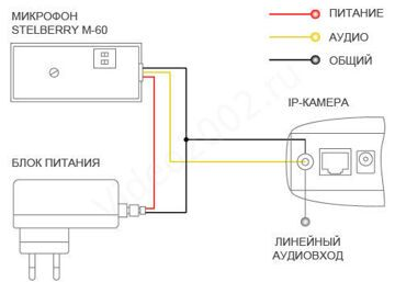 STELBERRY_M60_SCHEMATIC_IP_CAMERA