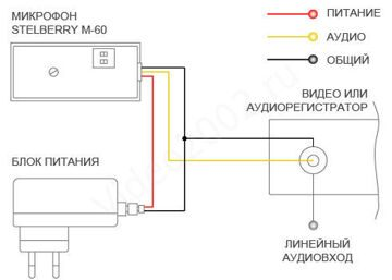 STELBERRY_M60_SCHEMATIC_DVR